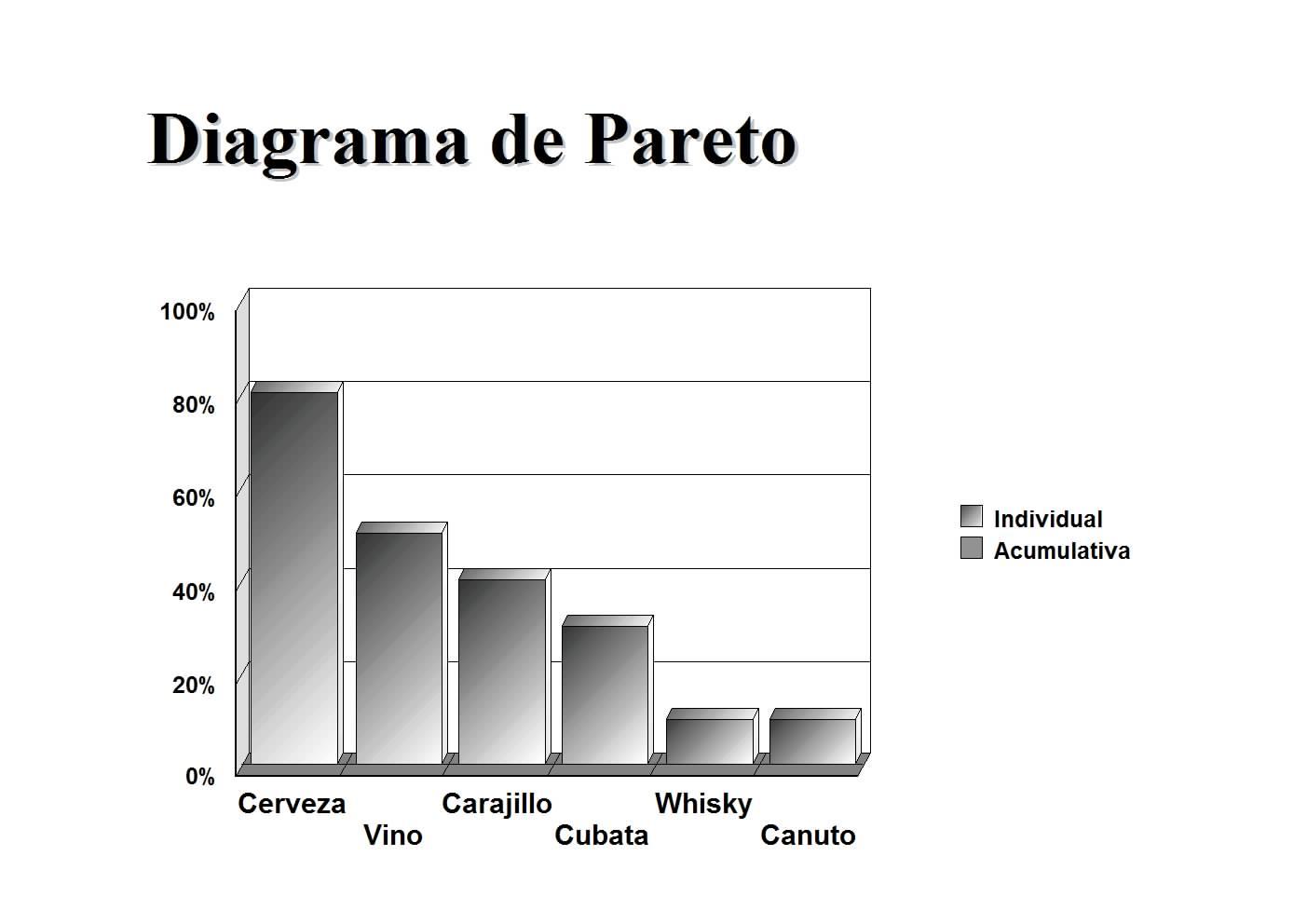 Operaciones logsticas en la cadena de abastecimiento diagramas este grfico es utilizado para mostrar la frecuencia correspondiente de hechos como productos deficientes la restauracinlas reclamaciones ccuart Choice Image