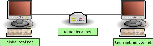 Esquema ssh tunnel remoto