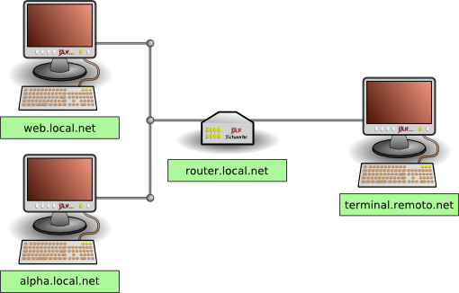 Esquema ssh tunnel remoto (2)