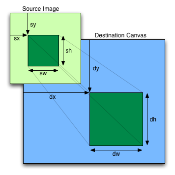 Image rotation on canvas