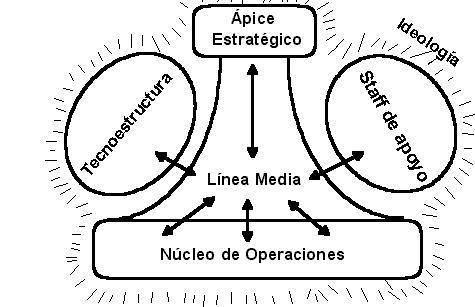Antonio Grandío Burocracia Y Liderazgo De La Dirección De